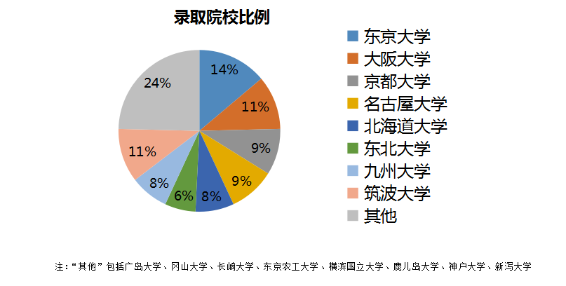 2020年日本留学录取趋势