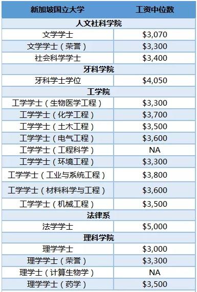 新加坡国立大学毕业起薪